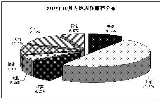 截至2010年10月底,内地89家棉花仓库的商品棉周转