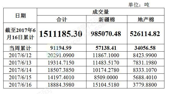 储备棉均价大幅下降 市场关注挂牌数量